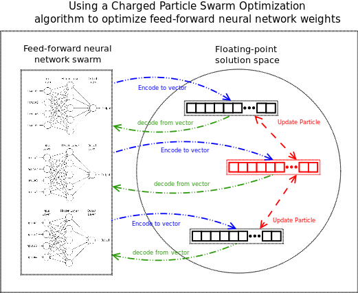 Charged particle swarm optimization to optimize neural networks for economic forecasting