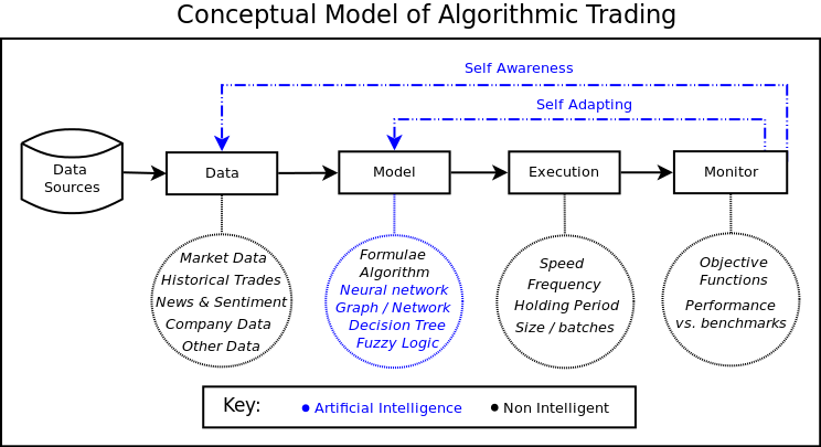 Conceptual Algorithmic Trading System