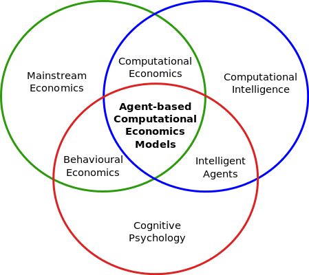 Agent based computational economic models