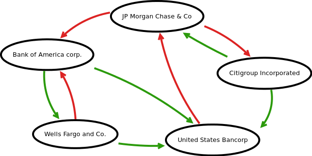 Network-based computational model of systemic risk