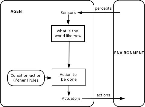 Reflexivity in intelligent agents