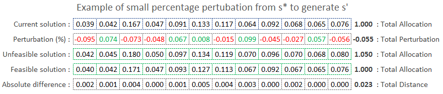 Small Perturbation from Current Solution