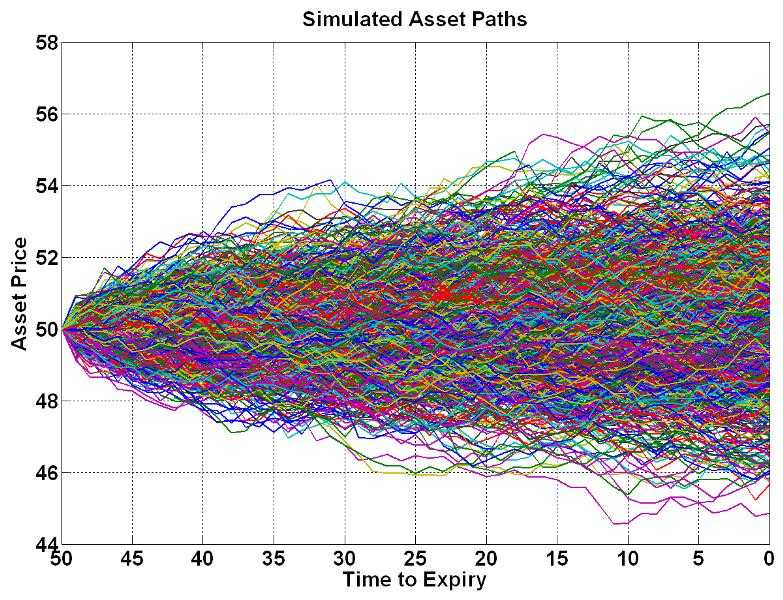Monte Carlo Simulated Price Paths for Underlying Asset Optimization
