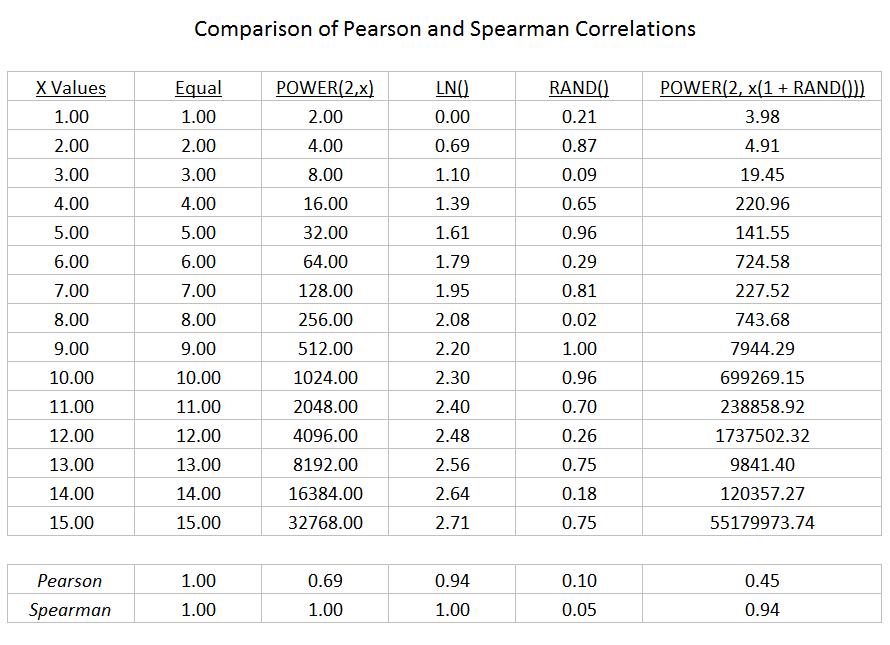 Correlation Comparison