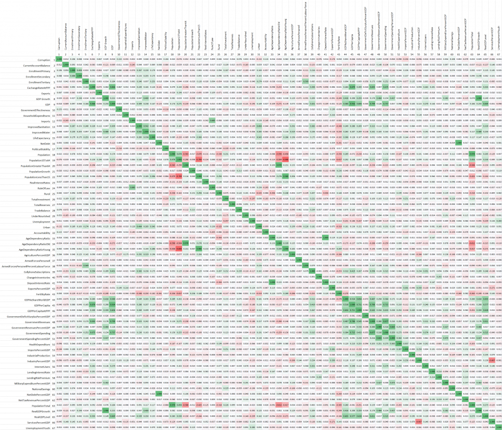 Pearson Correlation Matrix 2004 to 2009