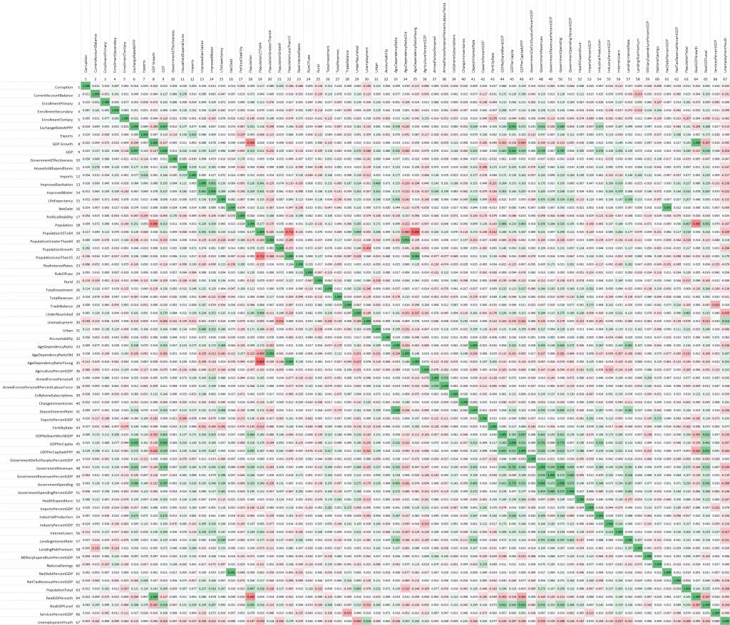 Pearson Correlation Matrix 2009 to 2014