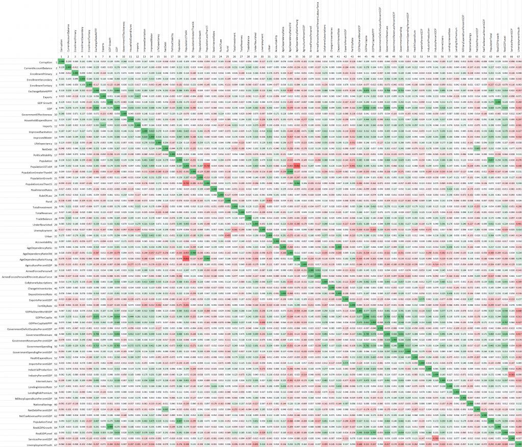 Spearman Correlation Matrix 2009 to 2014