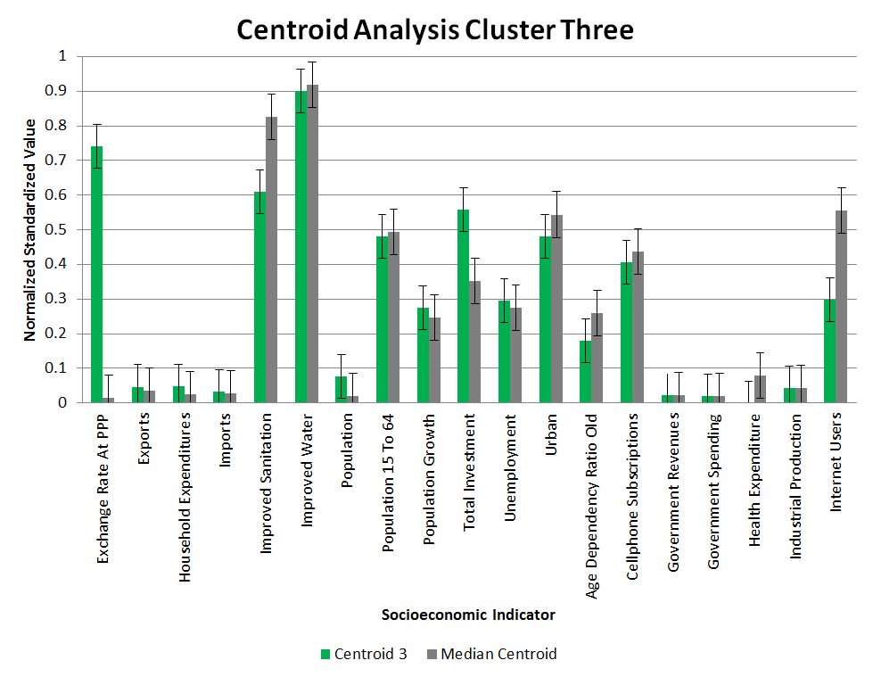 Clustering Centroid Analysis 3