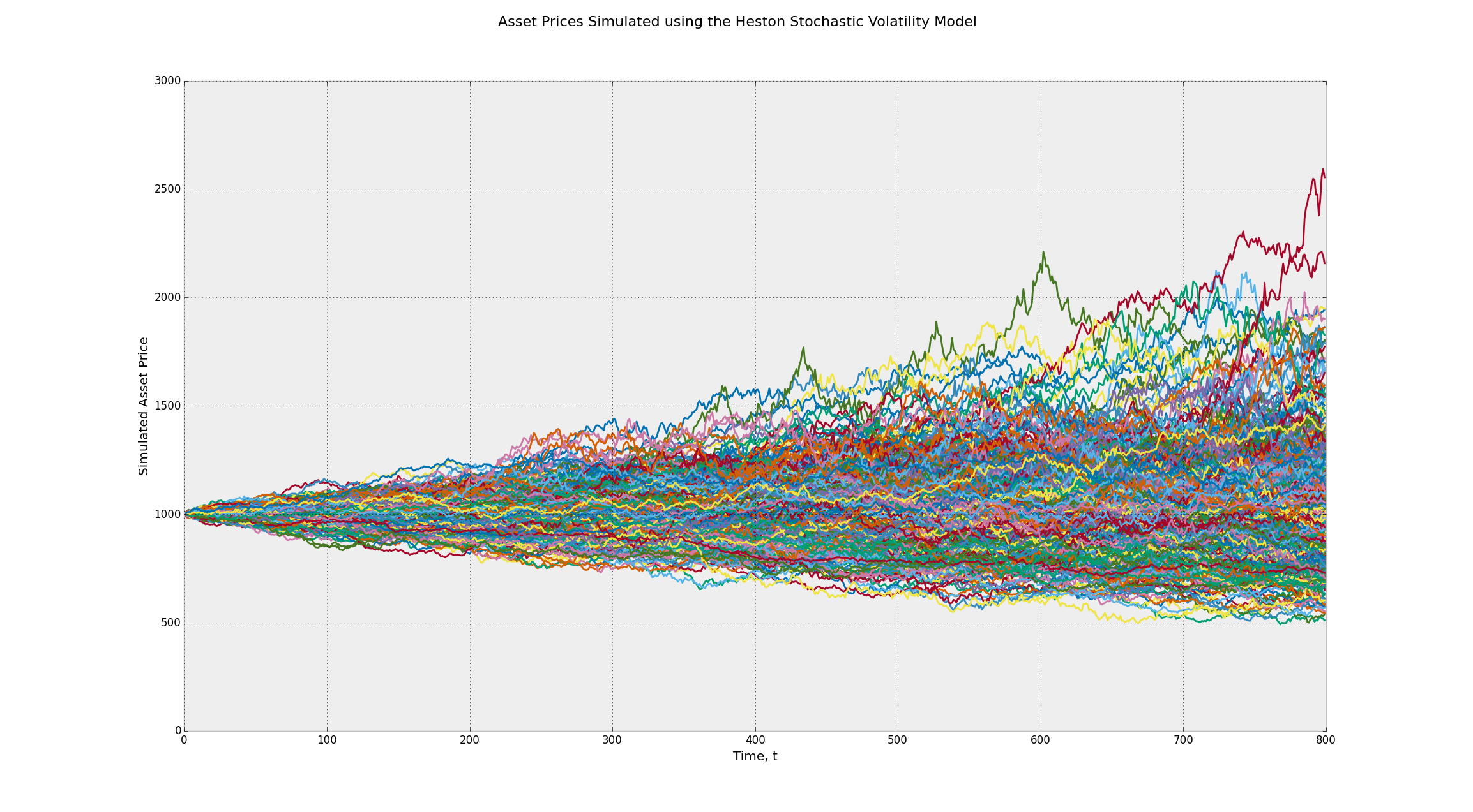 Asset Prices Simulated using the Heston Stochastic Volatility Geometric Brownian Motion Stochastic Process - Heston