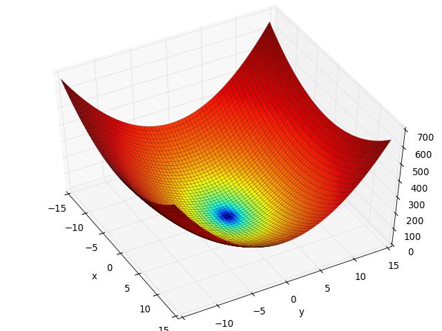 bohachevsky function fitness landscape analysis