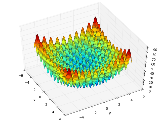 rastrigin function fitness landscape analysis