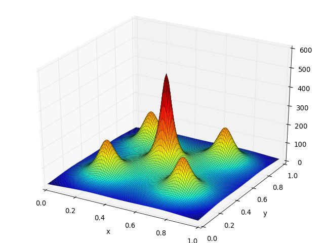 shekel function fitness landscape analysis