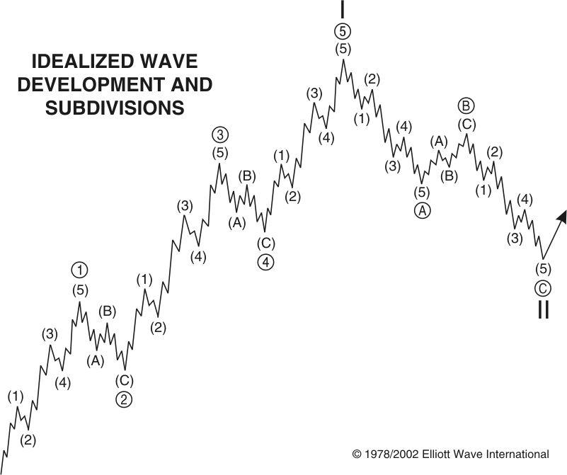 Fractal Wave