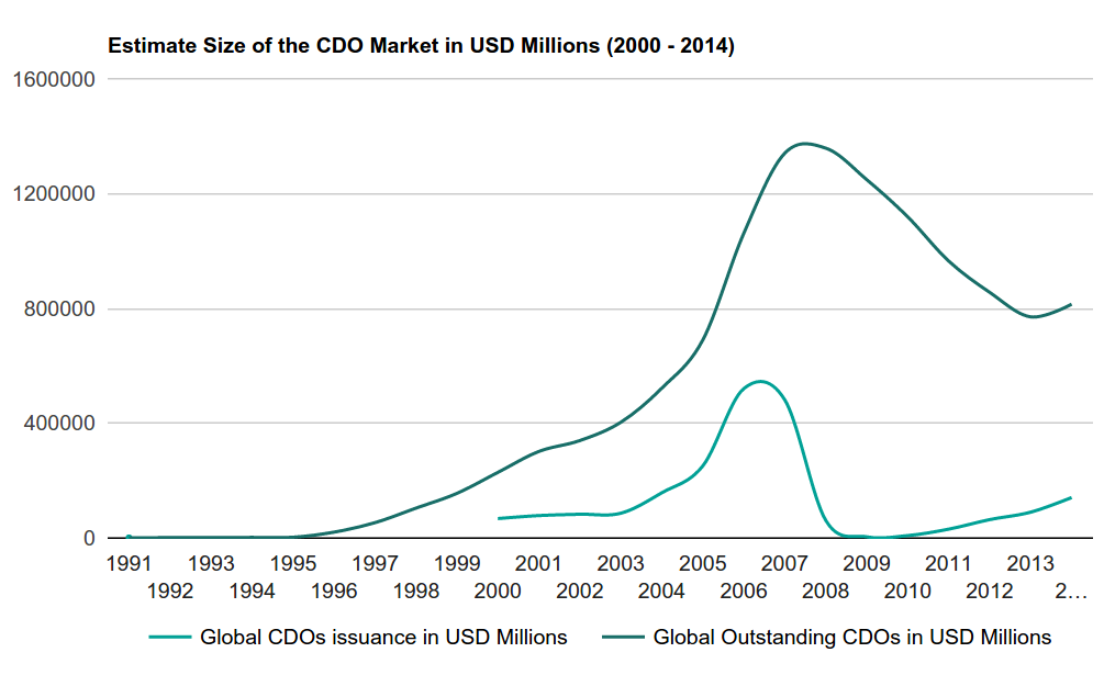 Figure 1 - Estimate Size of CDO Market