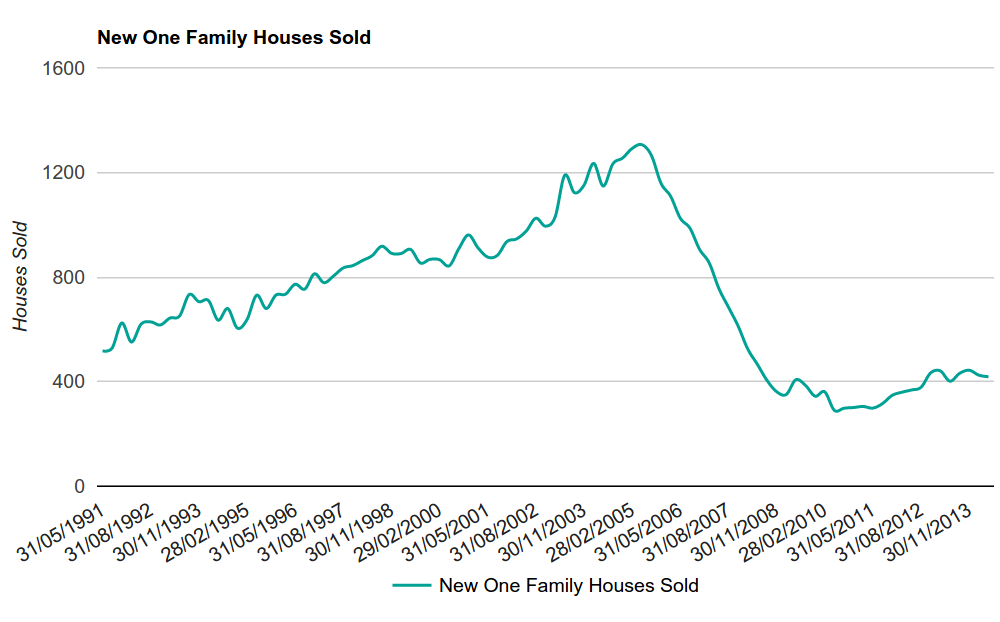 Figure 3 - New One Family Houses Sold