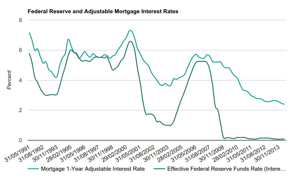 Figure 4 - Federal Reserve and Adjustable Mortgage Interest Rates