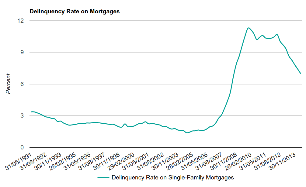 Figure 5 - Delinquency Rates on Mortgages