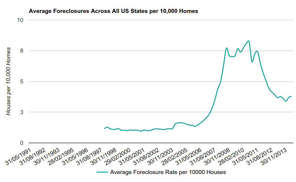 Figure 6 - Average Foreclosures Across All States