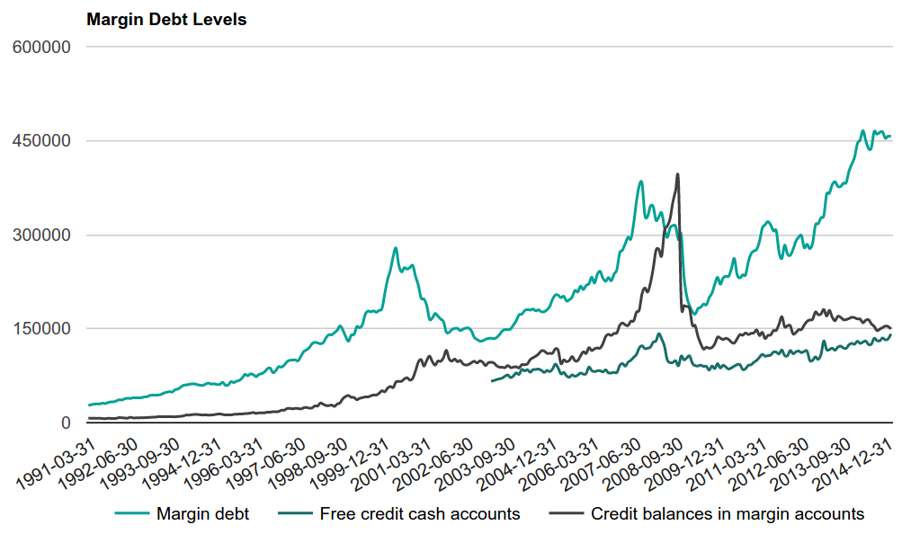 Figure 8 - Margin Debt Levels