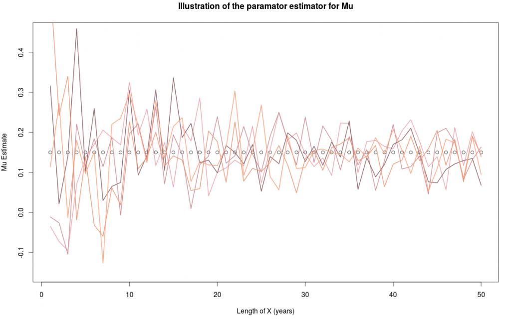 Mu Estimates over Time