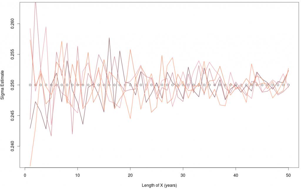 Sigma Estimator Overlapping