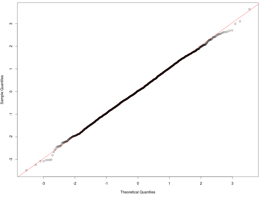 Simulated Results with Stochastic Volatility Normal