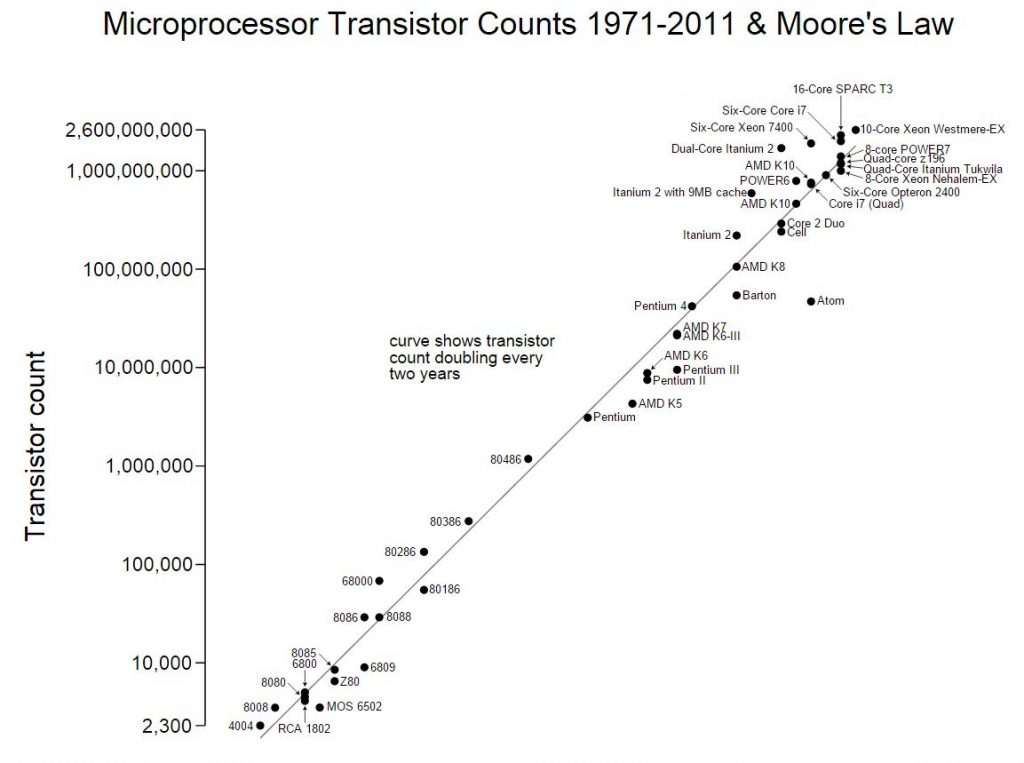 microprocessor-evolution